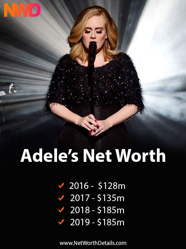 What is Adele's Net Worth